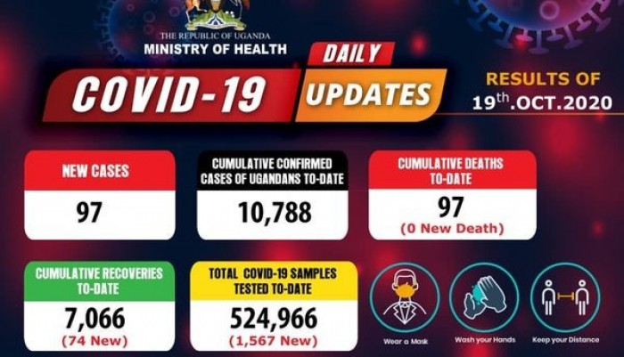 covid-19-updates-97-new-cases-confirmed-from-samples-tested-on-october-19