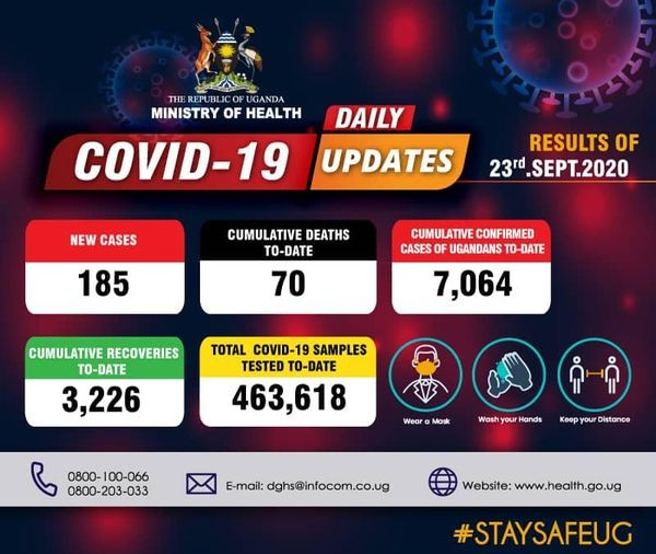 COVID-19 Updates: Uganda's COVID-19 Cases Surpass 7,000 as Deaths Reach 70