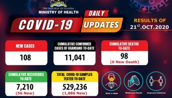 COVID-19 Updates: Uganda's Cumulative Cases Surpass 11,000